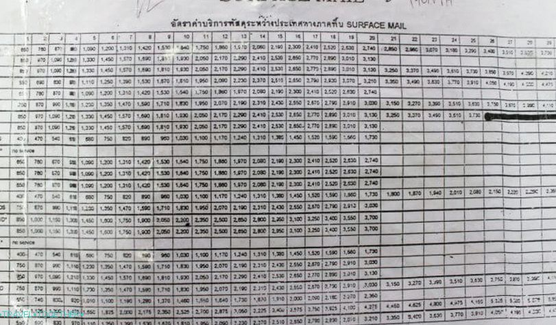 Price table for sending international parcels from Thailand