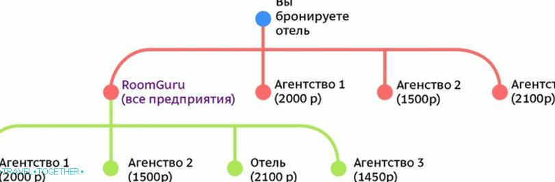 roomguru_-_nezamenimij_pomoshnik_v_poiske_deshevih_otelej_vt